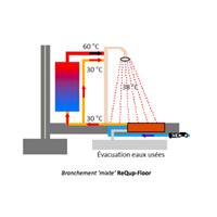 Récupérateur de chaleur pour douche ReQup-Floor