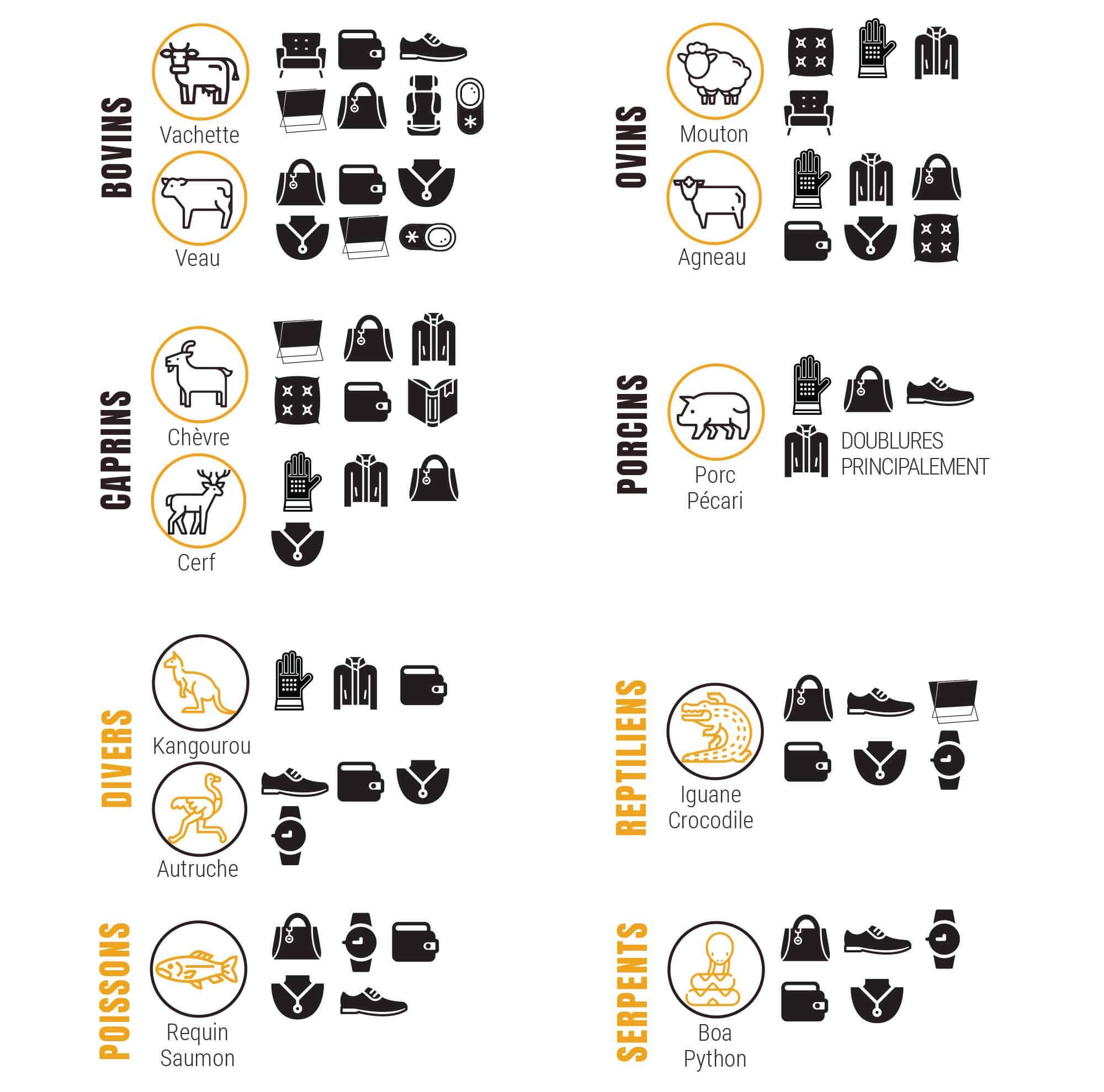 cuir : les différents animaux