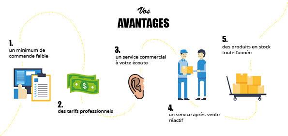 résumé de tous les avantages clients (SAV, tarifs avantageux...)